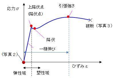 曲線 応力 ひずみ